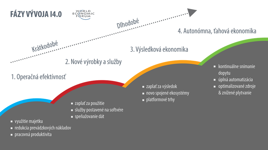 fazy-vyvoja-Industry4-graf