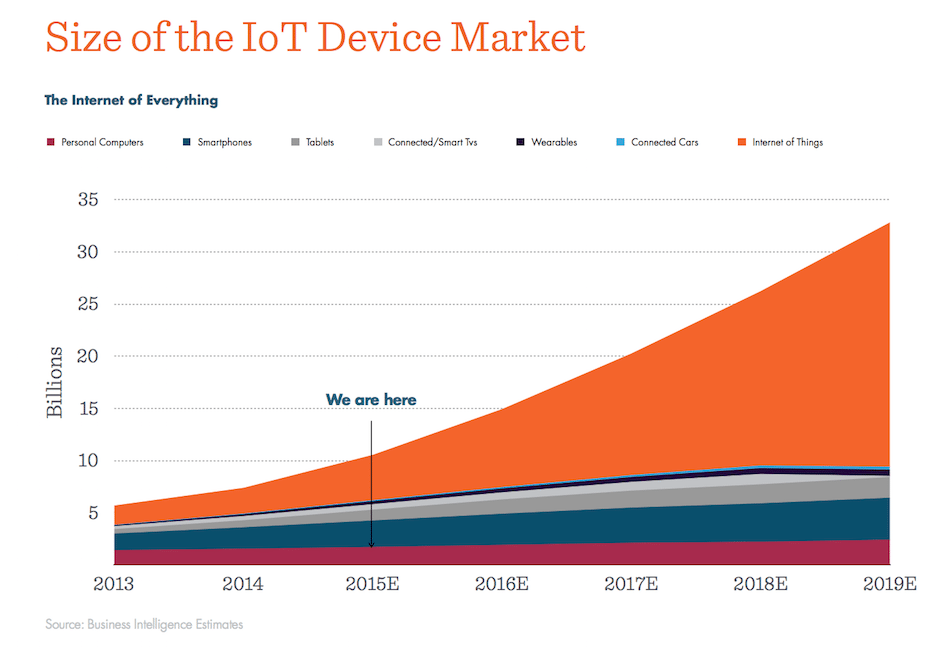 IoT-graf-internet-vsetkeho-internet-veci-industry4-graf