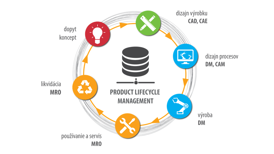 Industry4-Product-Lifecycle-Management-graf-zivotny-cyklus-produktu-digitalne-dvojca