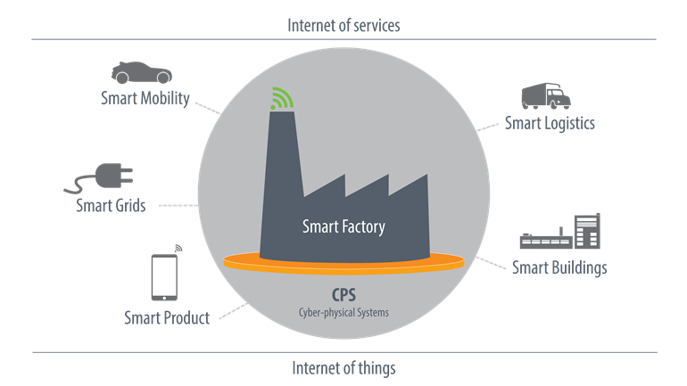 Smart-Factory-inustry4-internet-veci-iot-principy-stvrtej-priemyselnej-revolucie-fabrika-CPS-