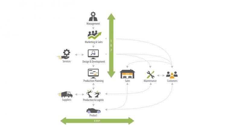 Digitalizacia-industry4-pokrytie-vyrobneho-podniku-ERP-systemami