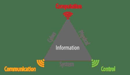 Cyber-physical Systems-kyberneticko-fyzikalne-systemy-industry4-komunikacia-kontrola-graf