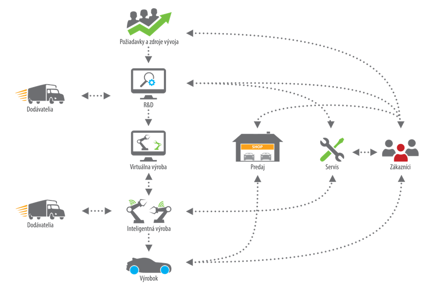 Horizontalne-a-vertikalne-prepojenie-informacii-industry4-internet-of-things-iot-data