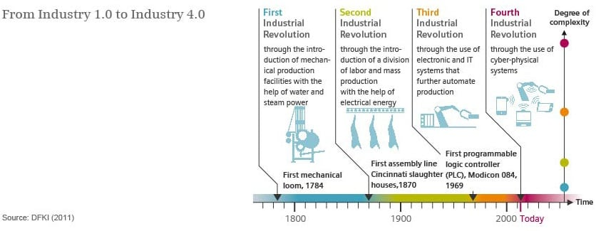 Schema-historie-industry4-formy-priemyselne-revolucie-vynalezy-roky